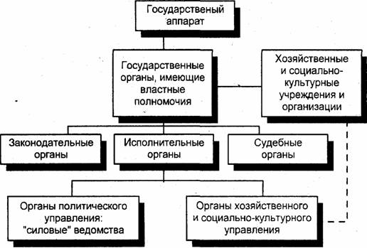 Классификация государственных