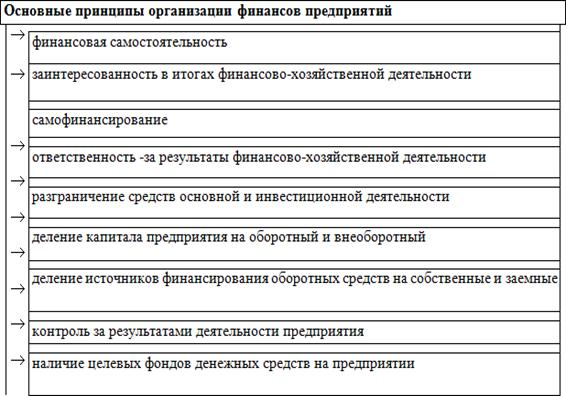 Курсовая работа на тему управление финансами на предприятии  Диплом корпоративная система управления финансами и ресурсамиdoc