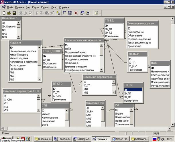 Схема данных БД УТС в среде