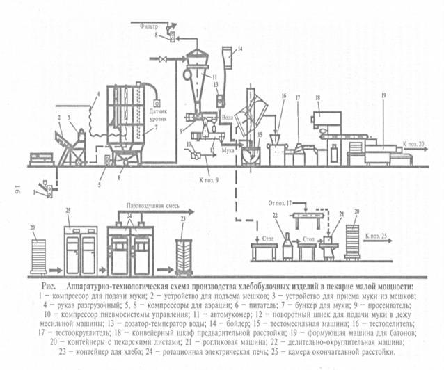 Машинно-аппаратурная схема хлеба формового хлеба