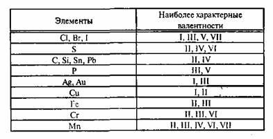 Реферат валентность и степень окисления 6656