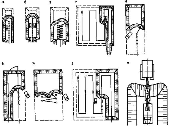 Схема разработки котлованов