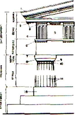 Архитектура gt gt система ордеров древней