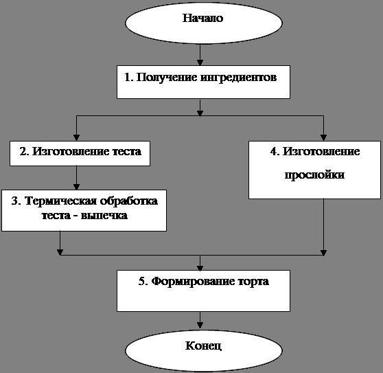 Технологическая схема производства тортов
