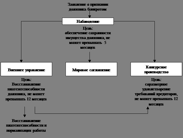 Рисунок 2 – Схема действия