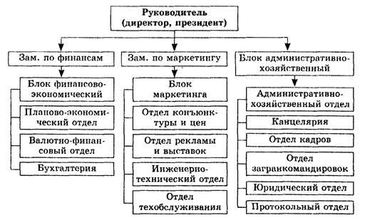 Рисунок 2 – Примерная схема