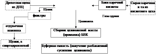 Схема 2. Технологическая схема