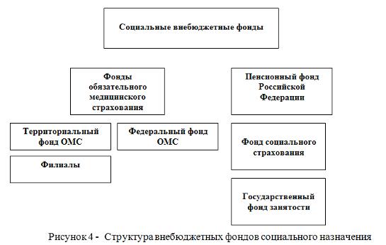 Государственные социальные внебюджетные фонды- это целевые централизованные фонды финансовых ресурсов
