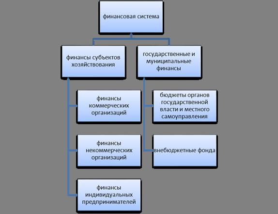 финансовой системы
