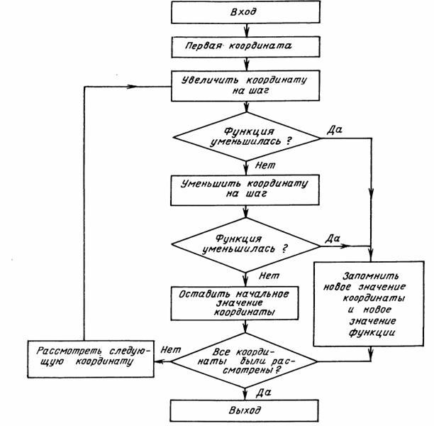 Блок-схема поиска минимума функции методом покоординатного спуска.