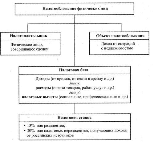 Анадиомена эпитет порядок налогообложения юридических и физических лиц НОРМАТИВНЫЕ АКТЫ документы