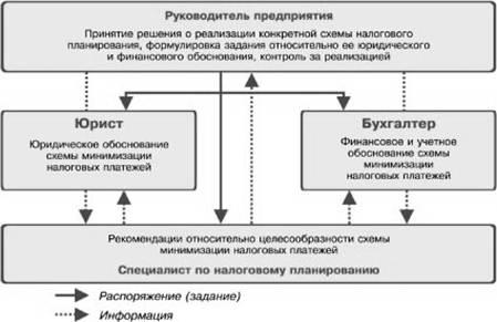 Принципы и стадии налогового планирования реферат 3220