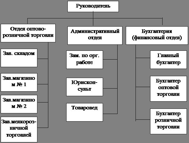 Дистанционная схема торговли