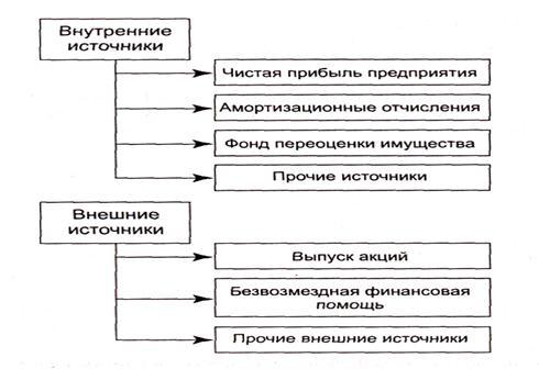 Рис3 источники финансирования инвестиций предприятий следовательно