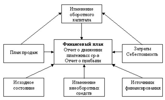 Построение бизнес-процесса планирования