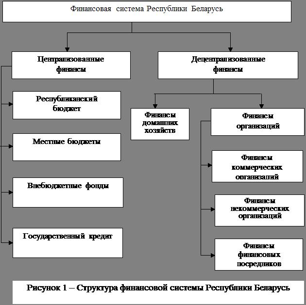 Презентация финансовая система страны, ее сферы и звенья - скачать презентации по экономике cлайд 17