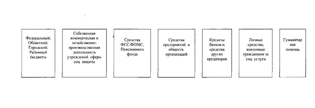 Схема управления отделами и учреждениями.  ПРИЛОЖЕНИЕ.