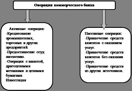 Конспект лекций по курсу банковский менеджмент и банковский надзор