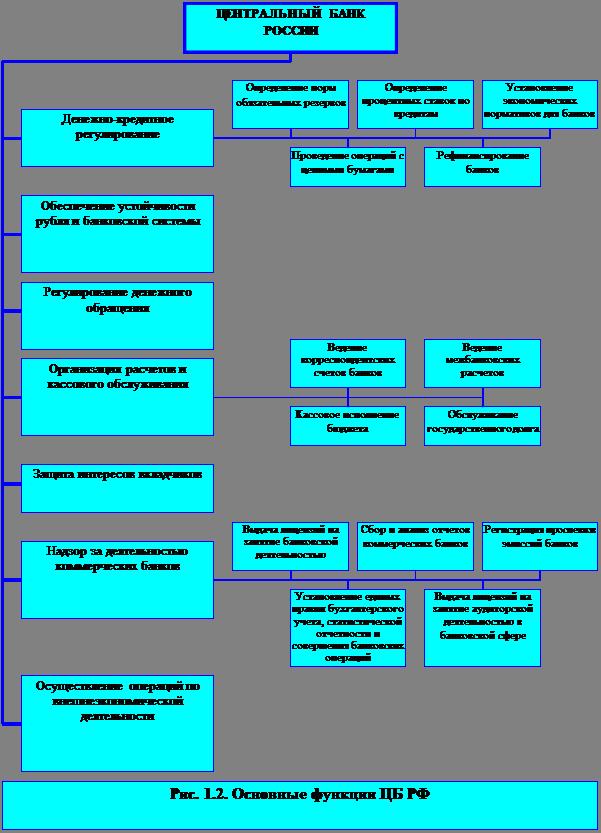 Цели задачи и функции деятельности цб рф