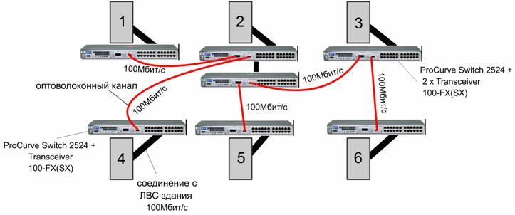 Как видим из схемы, 1-й коммуникатор 2 корпуса соединен 2-мя оптоволоконными каналами с 1-м и 4-м корпусами...