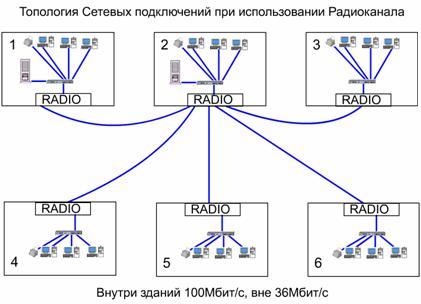 """Как видно из приведенных выше схем внутри всех зданий топология сети  """"звезда """" ."""
