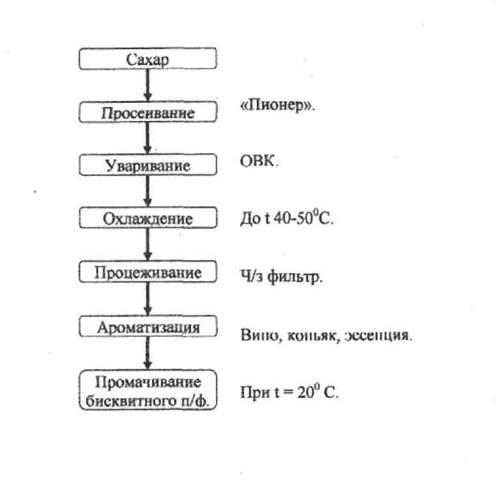 Схема приготовления сиропа «