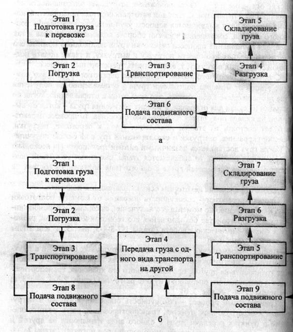 Рис.2 Технологические схемы
