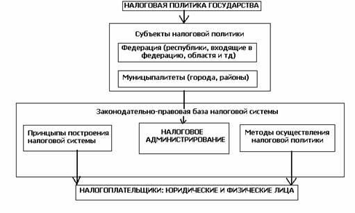 В предмет правового регулирования налогового права входят отношения по обжалованию актов налоговых о