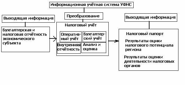 Рис 6. Схема организации открытой информационной учётной системы.