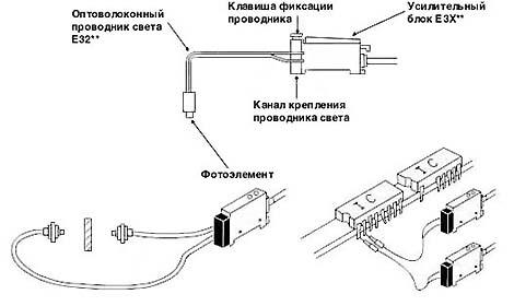 Рис. 3. Оптоволоконные датчики