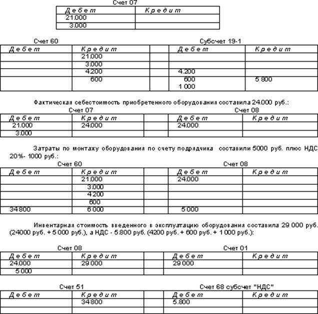 курсовая бухгалтерский управленческий учет на примере
